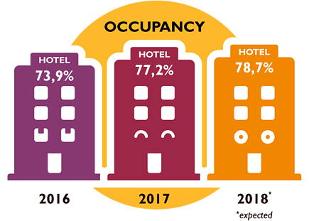 SmartHOTEL_occupancy