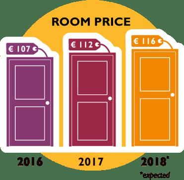 SmartHOTEL_roomprice