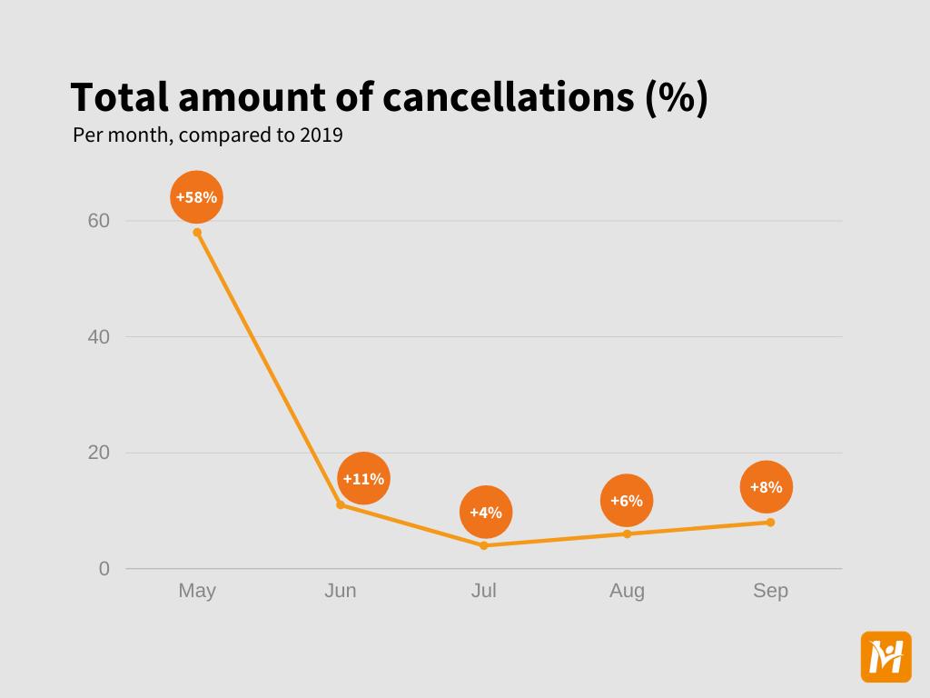 Cancellation data (general) EN - 2