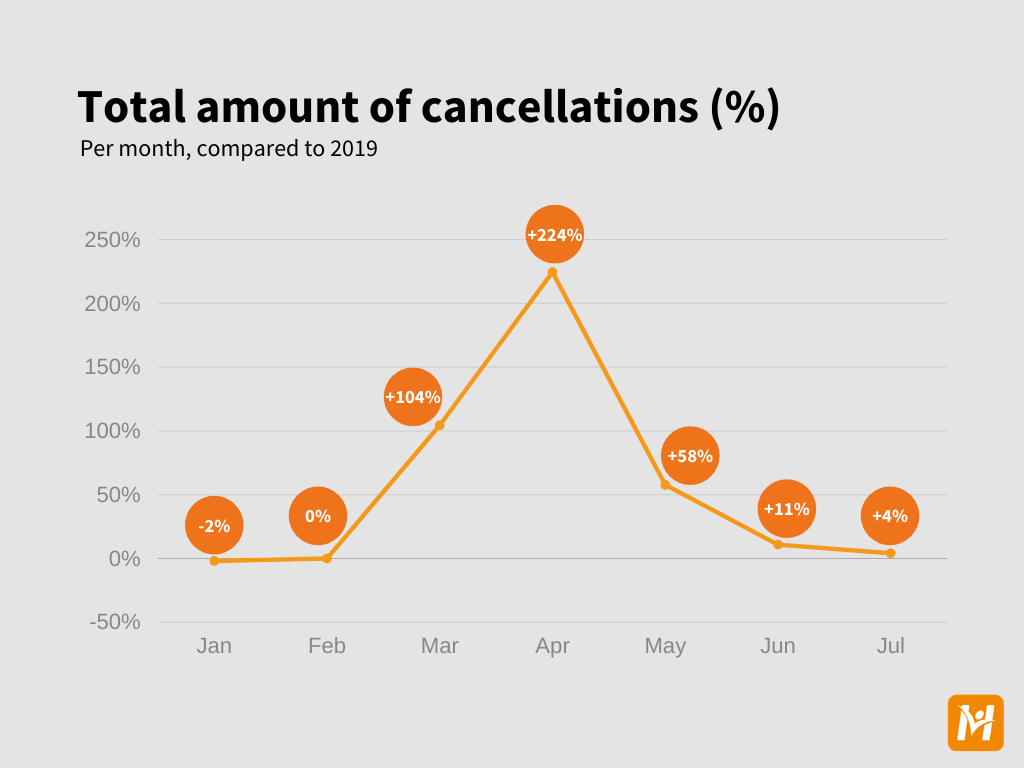 Cancellation data (general)