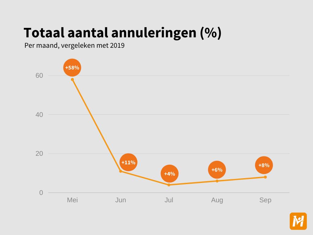 Cancellation data (general) NL - 2