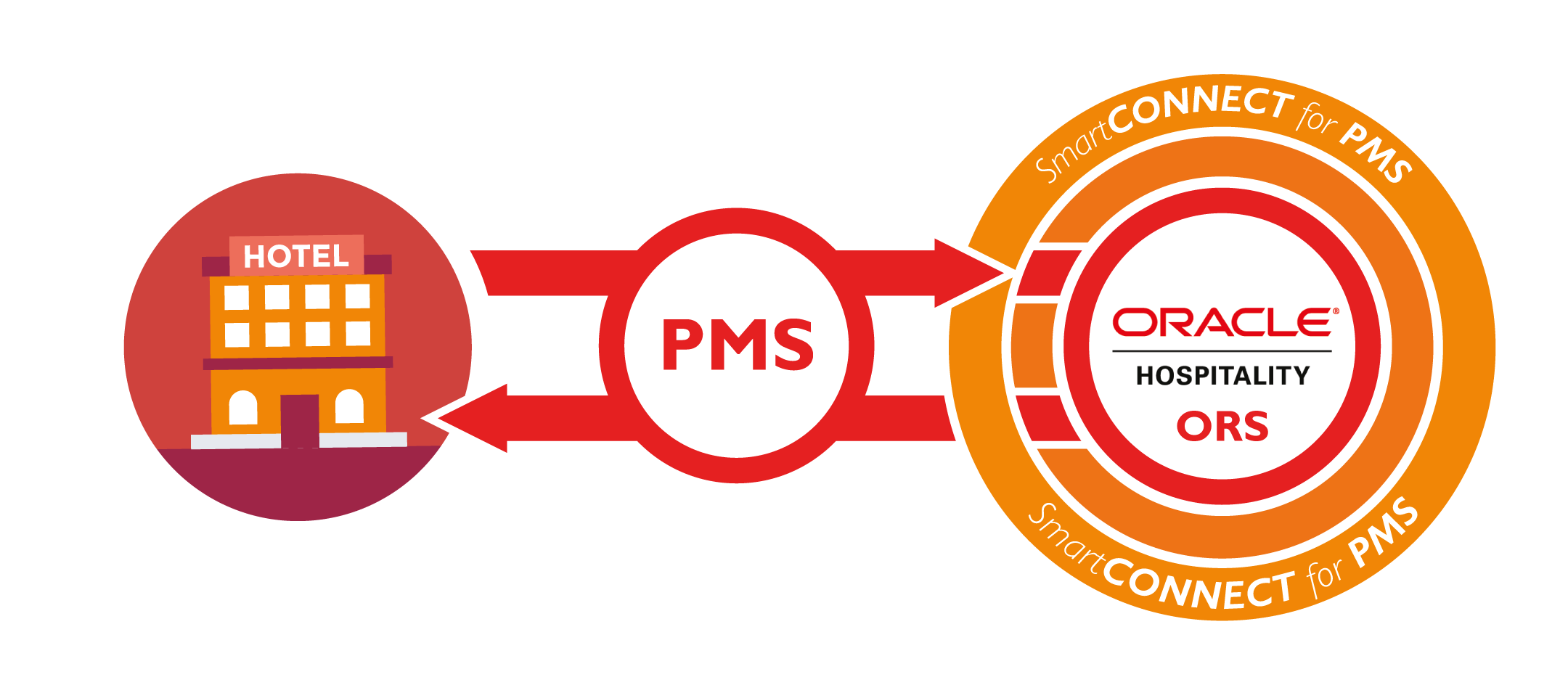 SmartCONNECT PMS for Oracle CRS