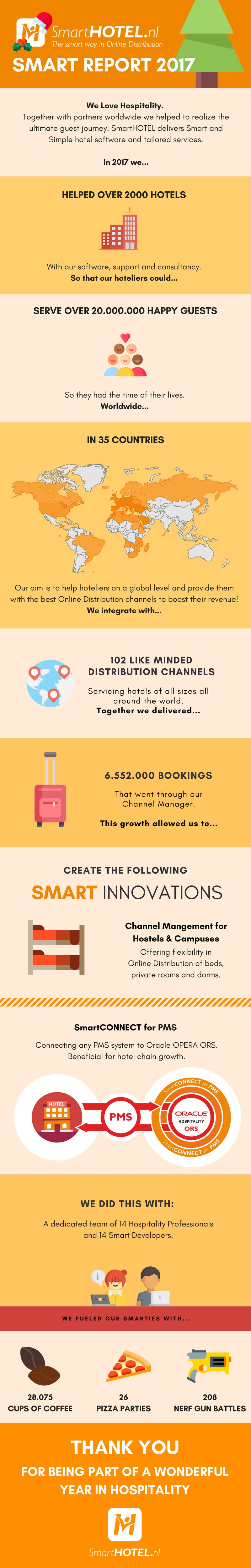 smarthotel annual report 2017