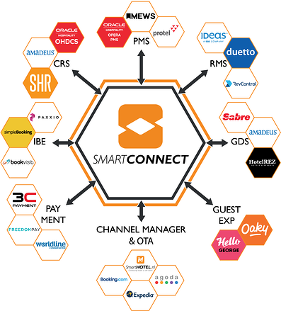 SmartCONNECT connections